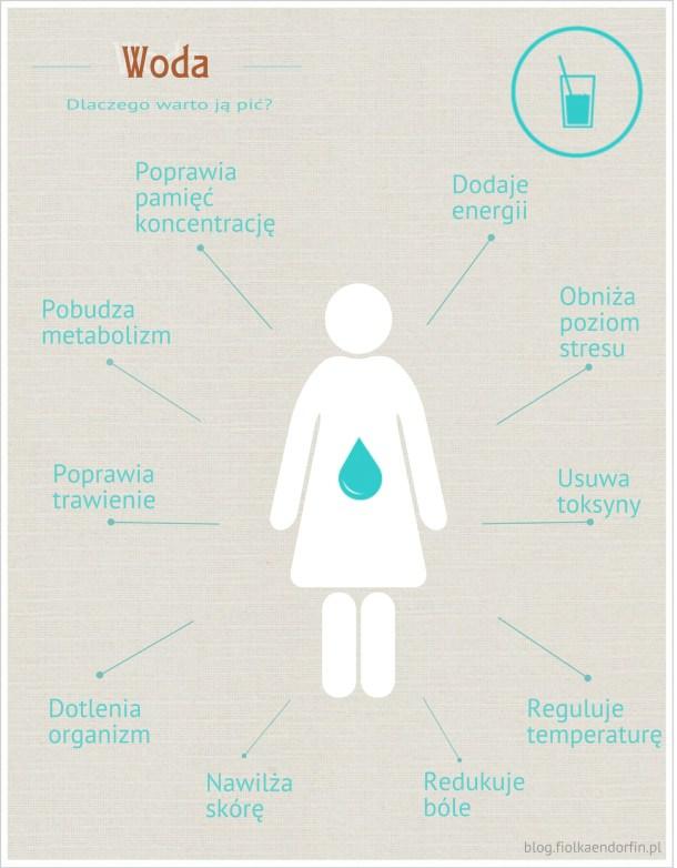 infografika_woda