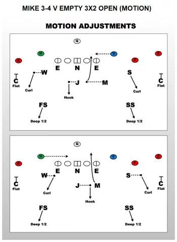 3-4 Defense Vs Empty Formations - FirstDown PlayBook