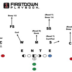 6 2 Offense Diagram Mercury Alpha One Outdrive Coverage Beaters: Cover - Firstdown Playbook