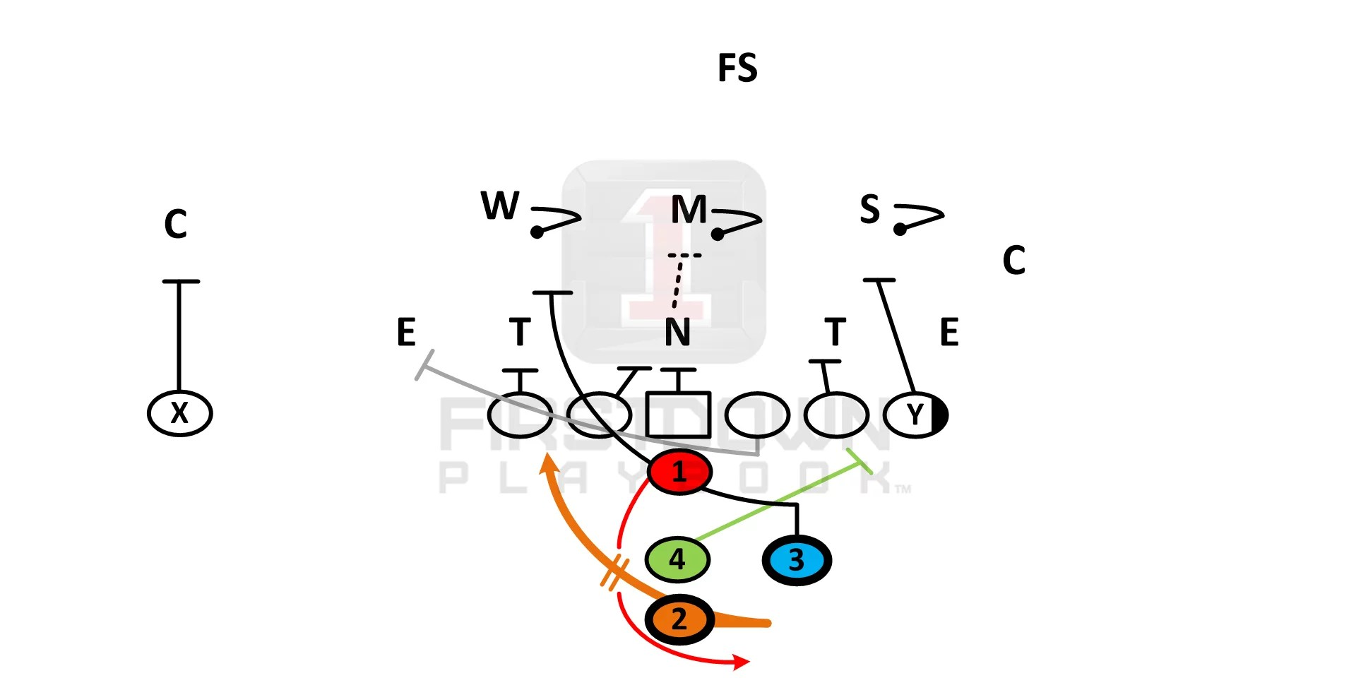 Youth Football Power I Formation