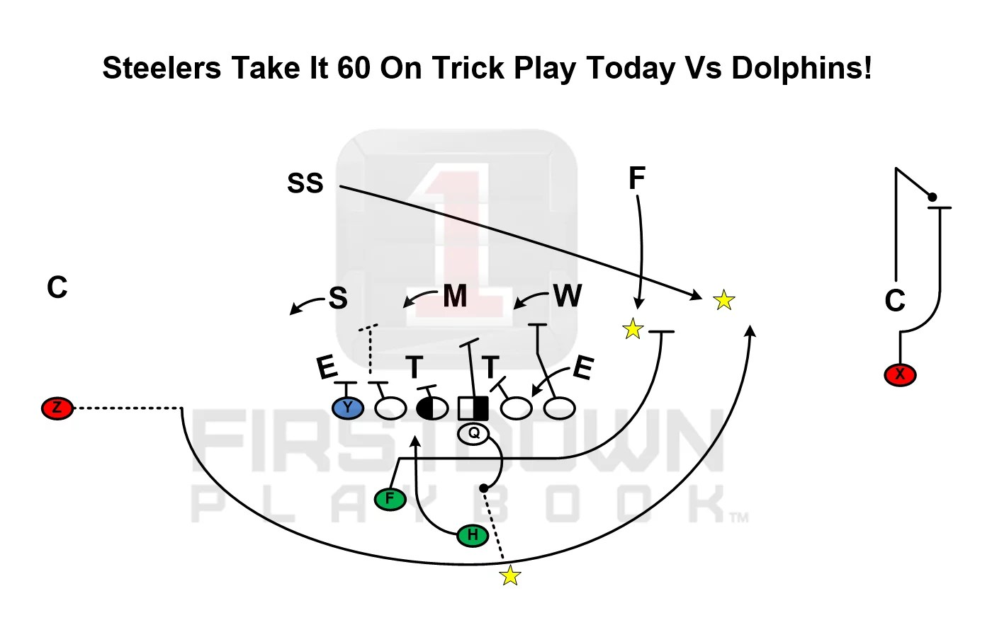 Steelers Took This Trick Play 60 Yards Just Now