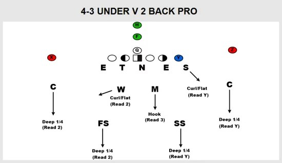Your Defensive Football PlayBook Just Grew...Again