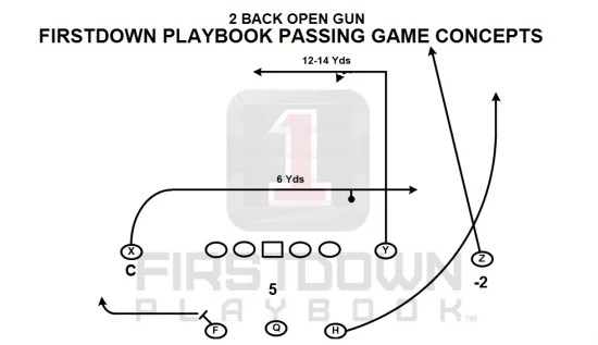 It's Not Where You Find Your 7 On 7 Plays But How