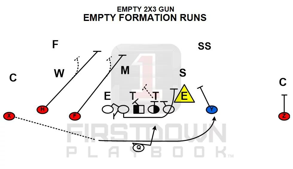 Empty Solutions: A Quarterback Is Still A Back