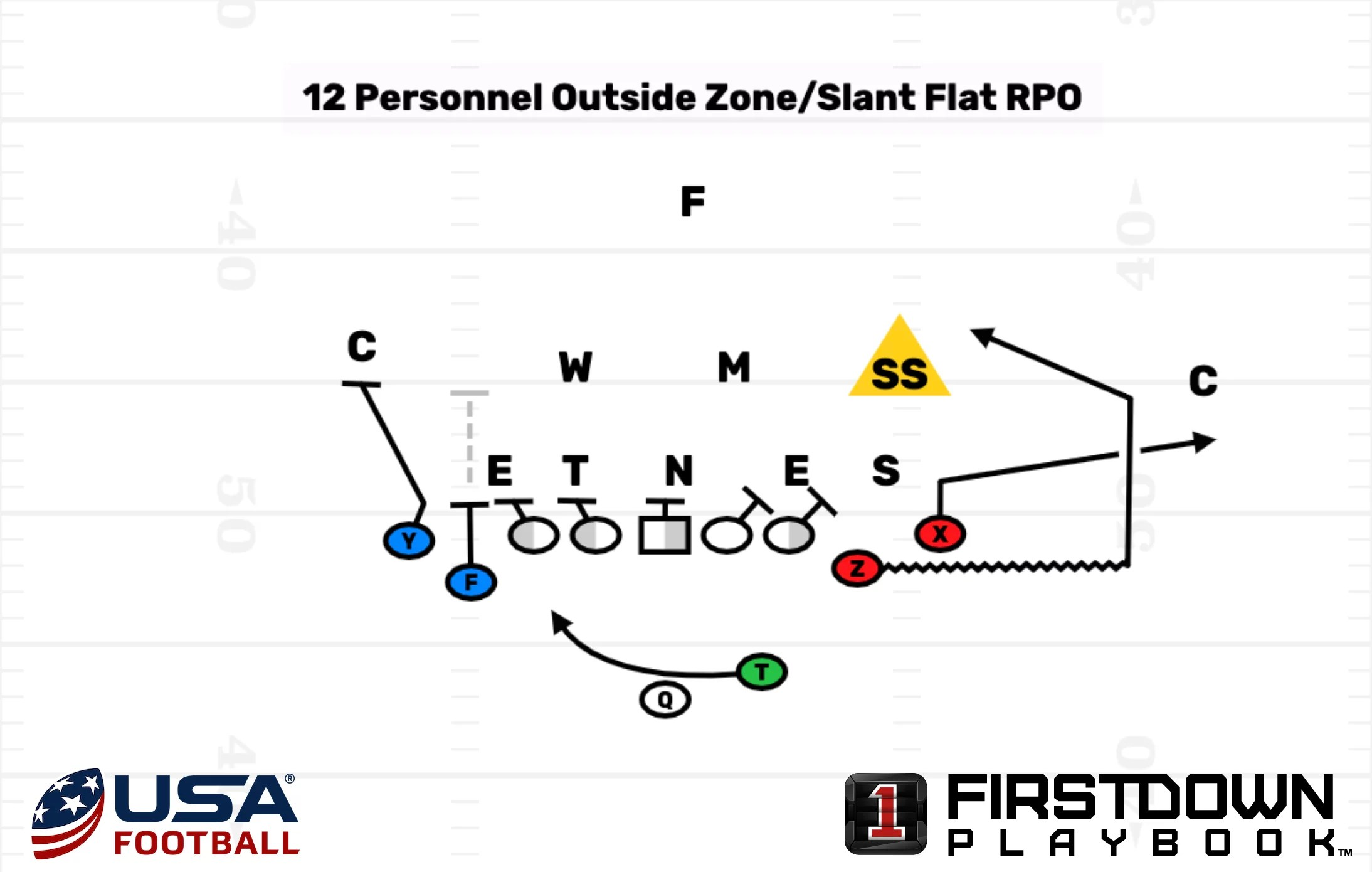 Great USA Football Article On Tight End Heavy RPO's