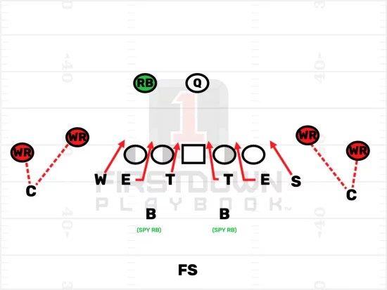 Shutting Down The Youth Football Spread Offense