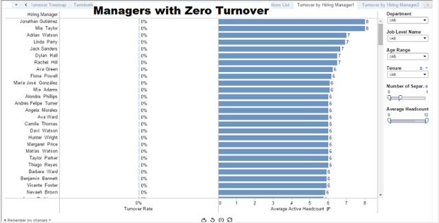 manager with zero turnover chart