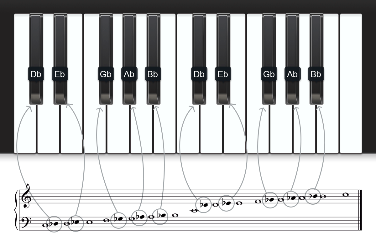 notes on piano keyboard diagram 01 dodge durango wiring flat musical note staff bing images