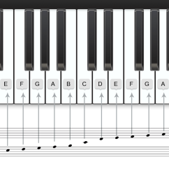 Notes On Piano Keyboard Diagram 03 Ford Explorer Fuse How Staff And Are Related