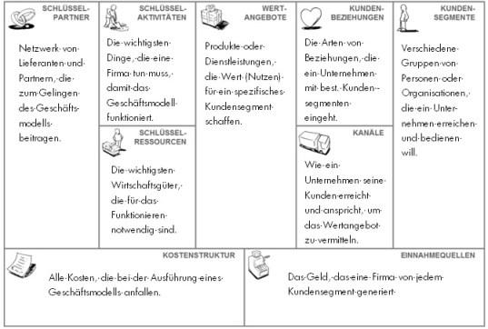 Business Model Canvas nach Osterwalder