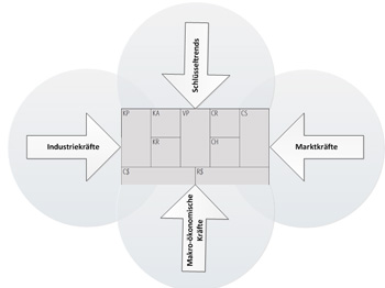 Business Model Environment