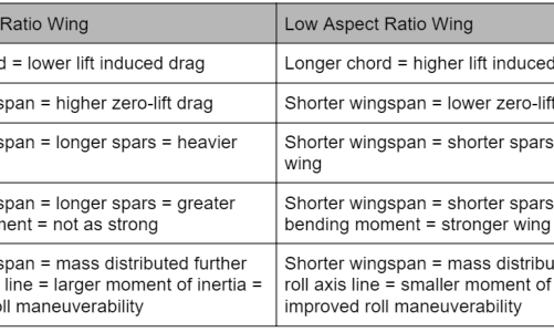 Preliminary Wing Calculations