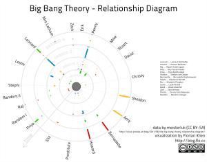 Big Bang Theory Relationship Diagram… | blogflocx