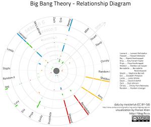 Big Bang Theory Relationship Diagram Update… | blogflocx