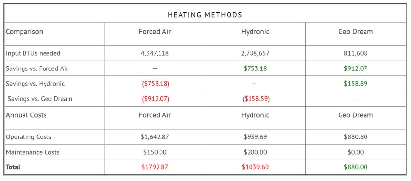 Geo Dream Electric Radiant Heating System Comparison Cost