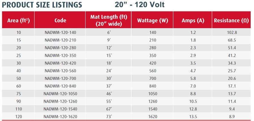 Warmup StickyMat Spec Chart 120 Volt