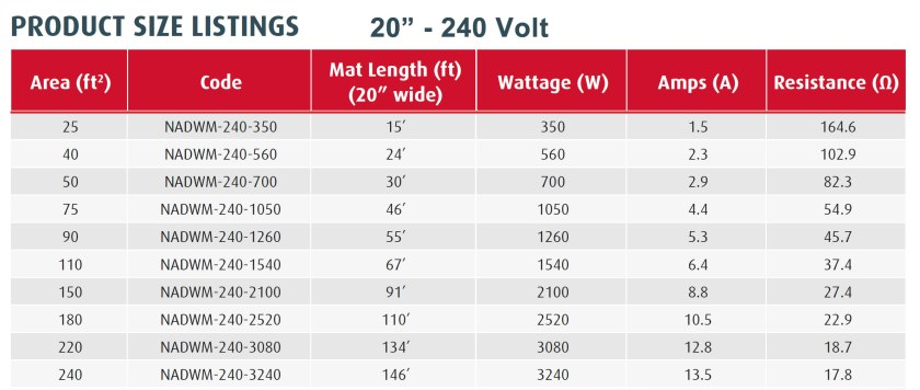 Warmup StickyMat Spec Chart 240 Volt