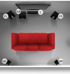5 1 7 1 surround sound speaker system setup placement guide surround sound speaker placement ceiling on 5 1 speaker setup diagram source home theater  [ 2442 x 1540 Pixel ]