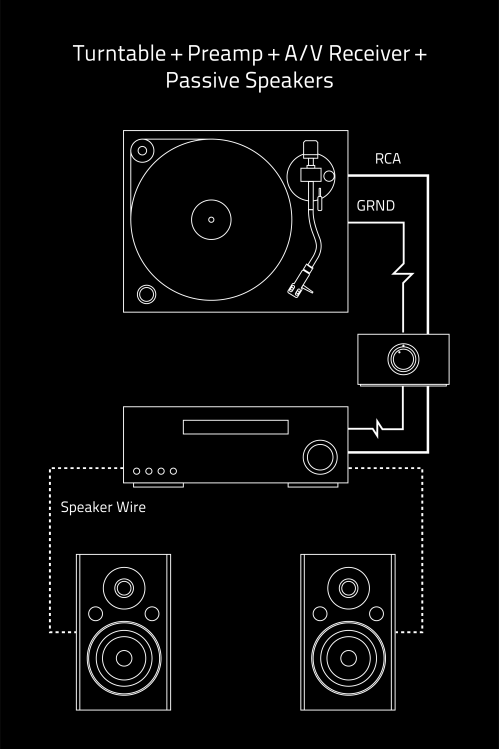 small resolution of turntable preamp a v receiver passive speakers