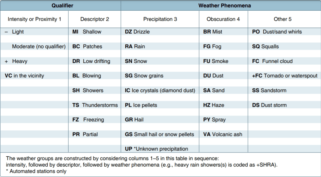 list of qualifiers and descriptors for weather phenomenon
