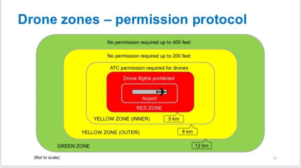 Green, Yellow, and Red zones under the new drone regulations in India 2021