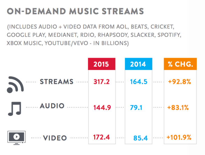 Nielsen On-Demand Music Streams