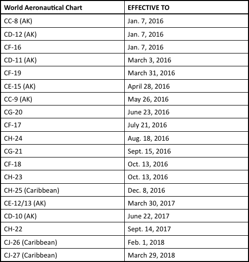 This table shows the expiration dates of every WAC