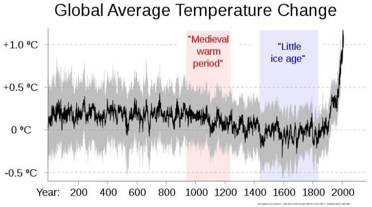 global average temerature change