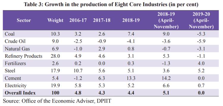 core industries