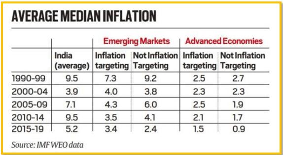 average median inflation