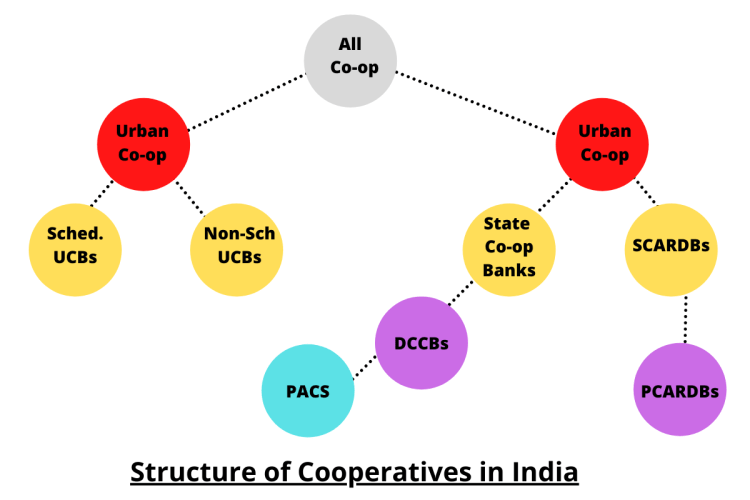 Structure of Cooperatives in India - ForumIAS