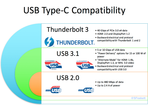 small resolution of usb type c compatibility