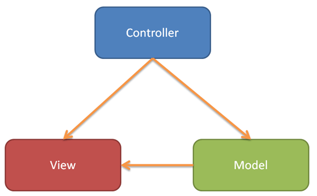 Block Diagram for MVC