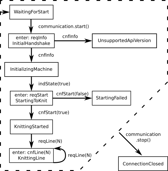 CommunicationStateDiagram