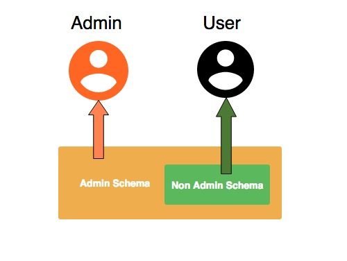 Permission Dependent Schema for Admin Settings in Open Event Server
