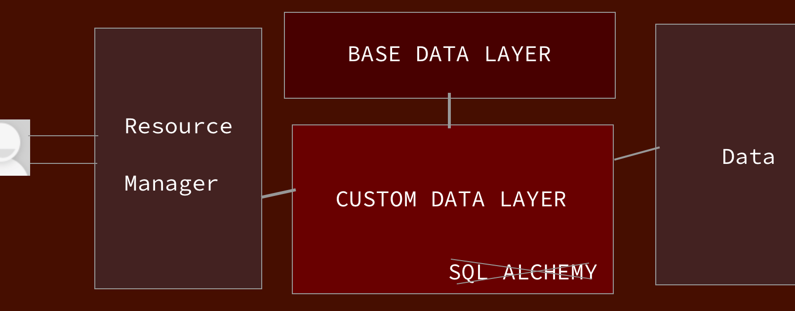 Custom Data Layer in Open Event API Server