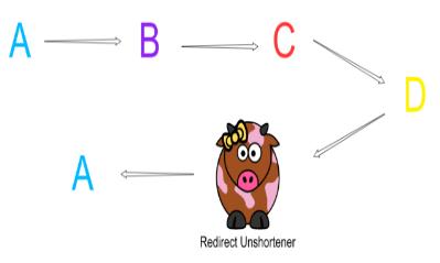 URL Unshortening in Java for loklak server