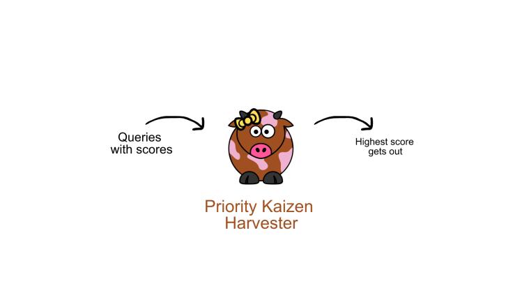 Introducing Priority Kaizen Harvester for loklak server