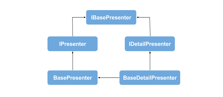 Presenter Abstraction Layer in Open Event Organizer Android App
