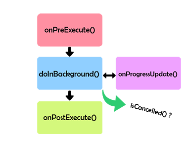 Reducing UI lags with AsyncTask in PSLab Android