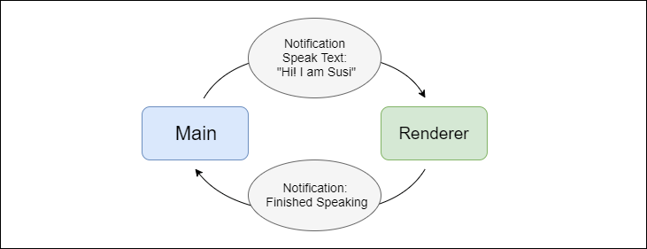 Sending Data between components of SUSI MagicMirror Module