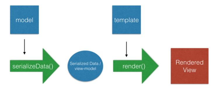 Declaring Ember Data Model Defaults in Open Event Frontend