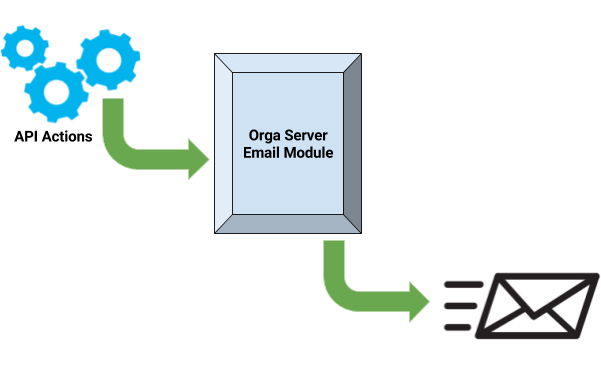 Implement Email in Open Event Server