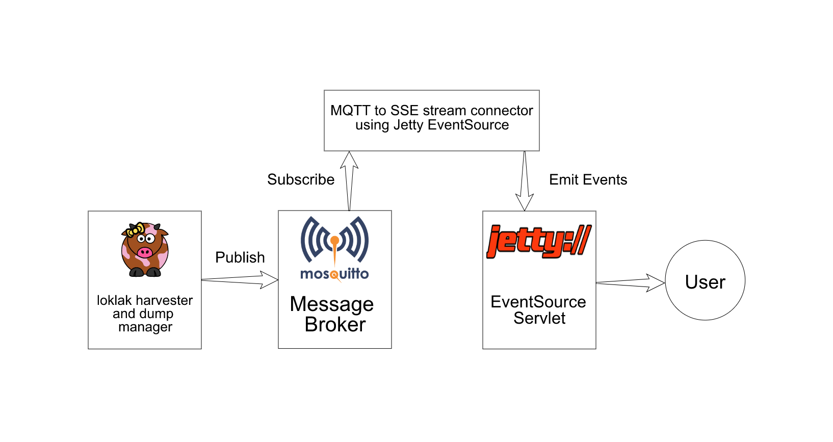 Introducing Stream Servlet in loklak Server
