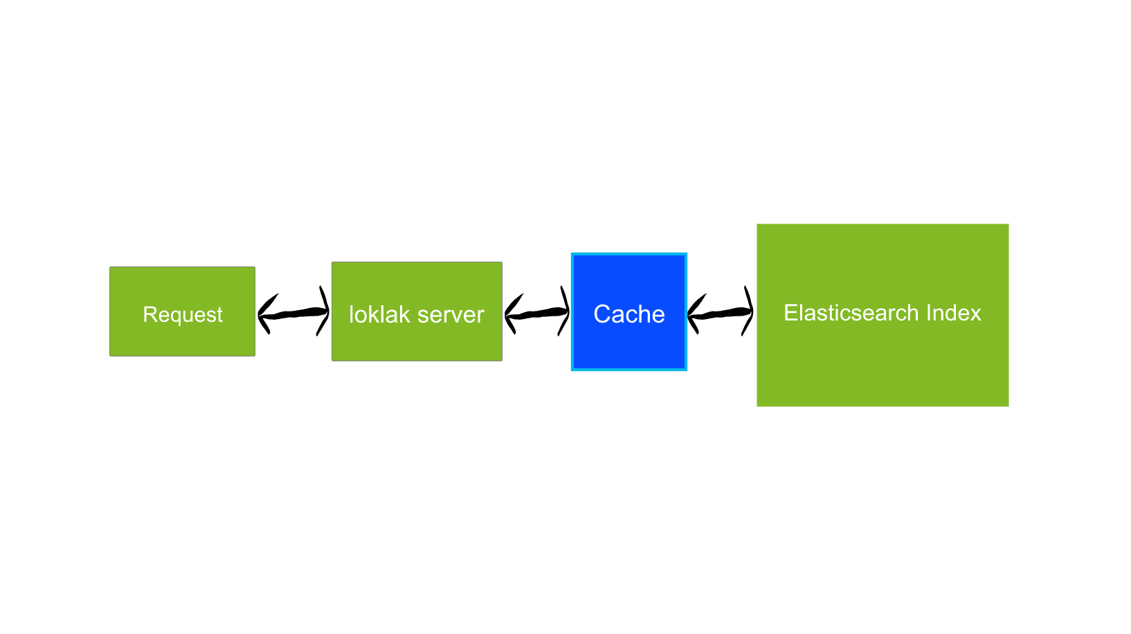 Caching Elasticsearch Aggregation Results in loklak Server