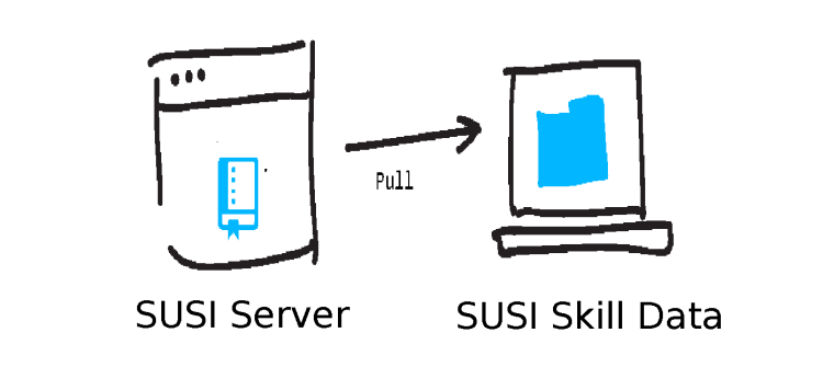 Updating Skill Data Repository through SUSI Server