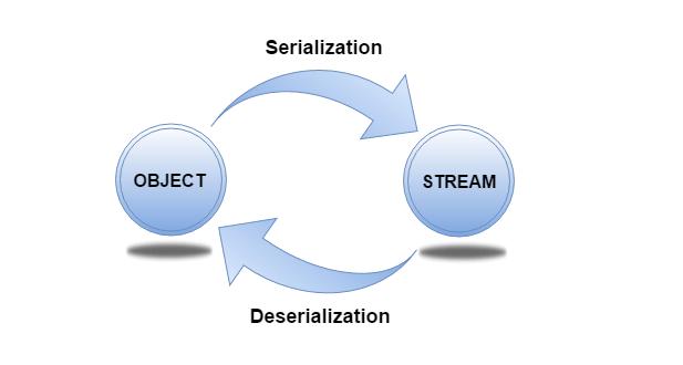 Implementing a Custom Serializer for Yaydoc