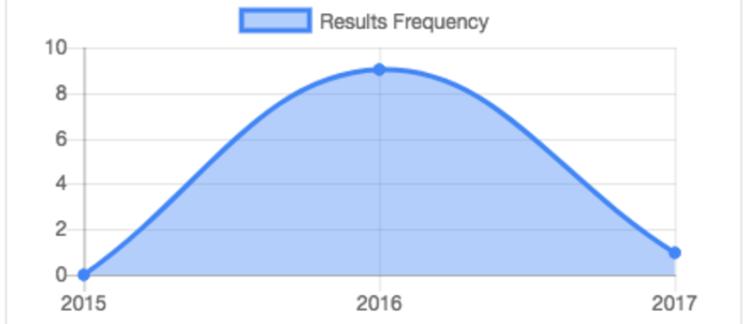 Implementation of Statistic Infobox for Susper