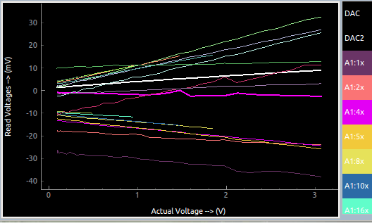 Calibrating the PSLab's Analog Features for Maximum Accuracy