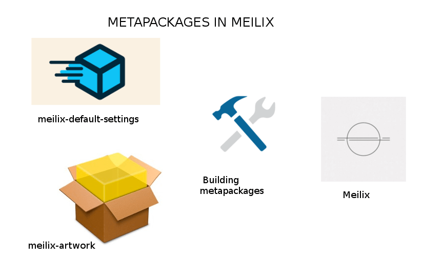 Functionality and Customization of the Meilix Metapackage meilix-default-settings